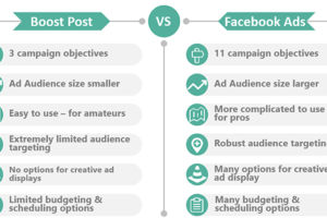 Facebook Ads vs Boosted Posts  – Eye-Popping Differences. Which Is Better?
