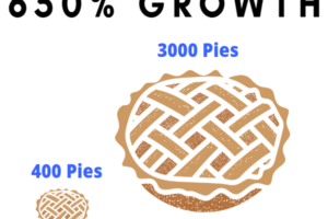 How One Restaurant Used Integrated Digital Marketing To Grow Pie Sales 650% Year-Over-Year