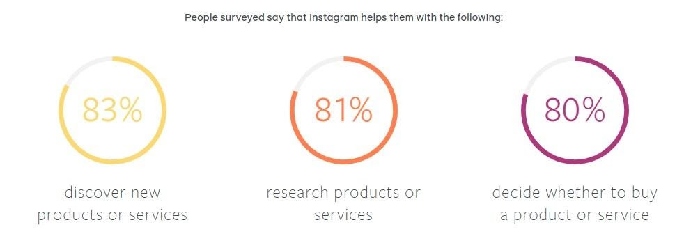 Why Instagram Marketing is Key to Ecommerce Success