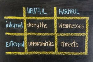 The Bennefits of Using SWOT Analyses for Brands on Social Media