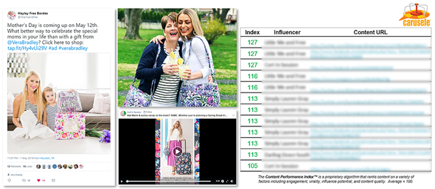 cStack Ranking Example of Content from Vera Bradley, Managed by Carusle